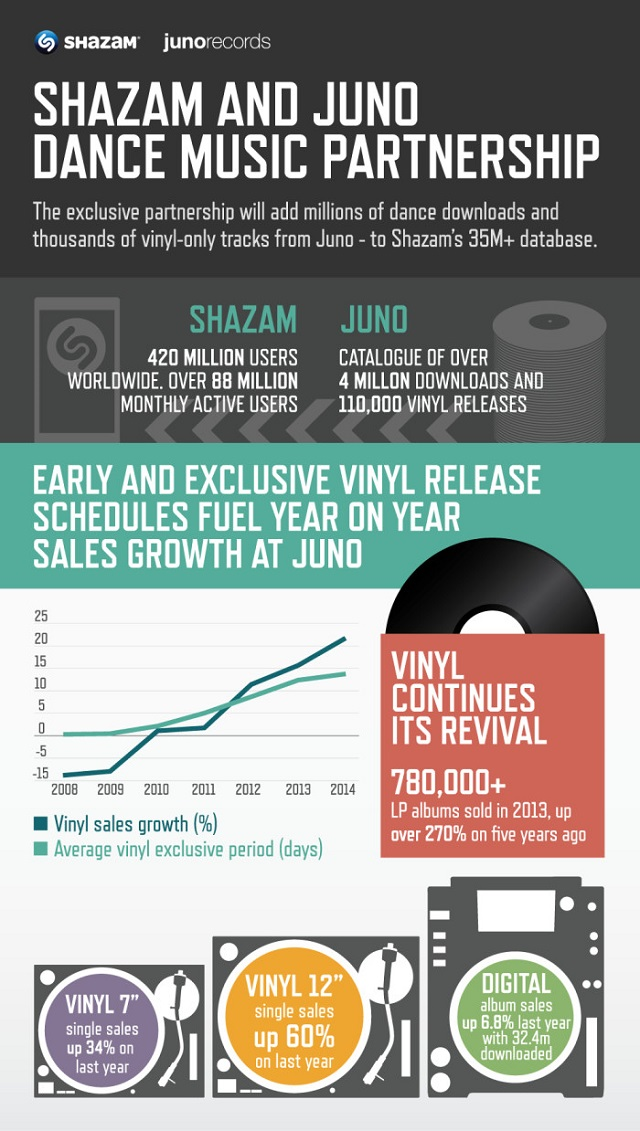 Shazam Juno 2014